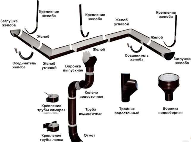 Компоненты водосточной системы
